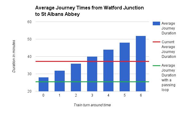 average-journey-times